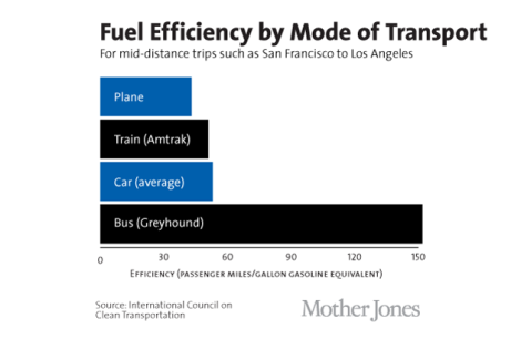 Fuelefficiencybymode