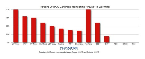 """Media outlets and their coverage of an alleged """"pause"""" in global warming.*"""