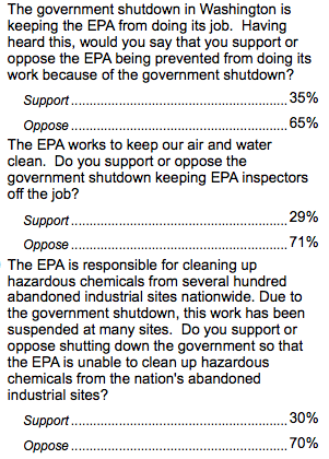 poll-results-EPA-shutdown