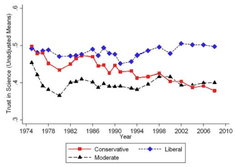 Declining trust in science among conservatives since 1980. Click to embiggen.