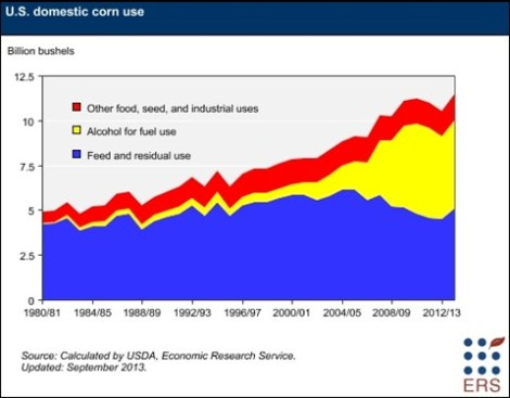 corn-uses-graph