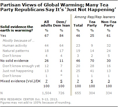 poll-climate