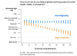 Among the highly religious, more science comprehension translates into less concern about global warming.