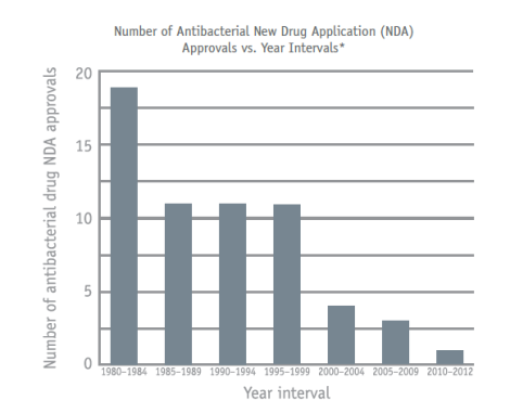 Decline in FDA antibiotic approvals, data from FDA's Center for Drug Evaluation and Research.