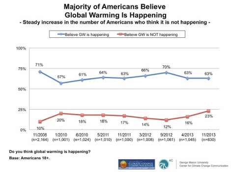 The increase in climate science disbelief