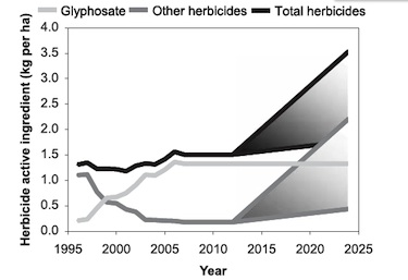 The authors predict that glyphosate (Roundup) use will hold steady at high levels—and use of other herbicides, like 2,4-D, will soar.