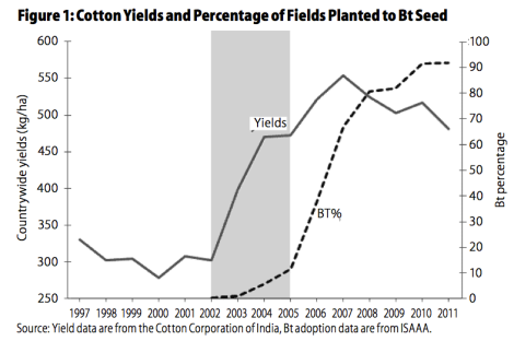 From Constructing Facts: Bt Cotton Narratives in India, Economic and Political Weekly