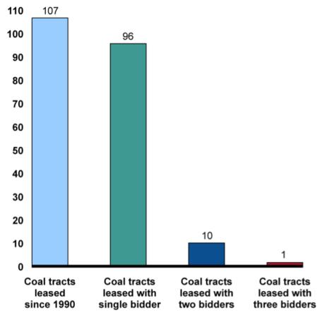 coal-bidders