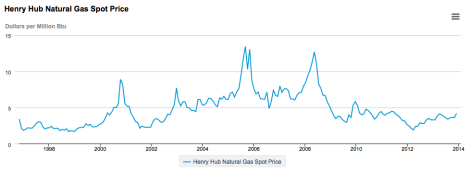 henry-hub-gas-prices-1997-2014-EIA