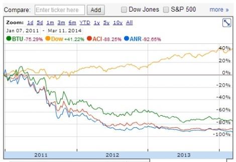 ANR, ACI, BTU vs Dow since Jan 2011 - 2