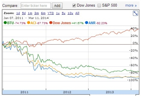 Alpha Natural Resources (ANR) stock price has lost 92% of its value since January 2011, and other US coal companies like Peabody Energy (BTU) and Arch Coal (ACI) have also fallen, even as the Dow Jones Index rose 41%