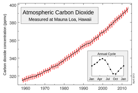 The Keeling Curve: up and up and up and -- shit.