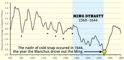 Temperatures during the Ming Dynasty plummeted. Click to embiggen.
