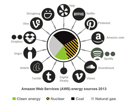 amazon-energy-sources-greenpeace-2014