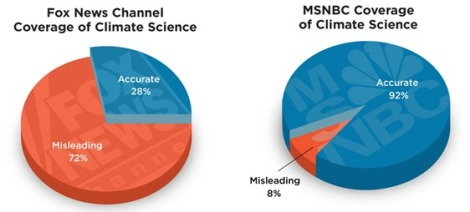 In 2013, 14 Fox News segments referencing climate science were entirely accurate whil 36 continated misleading statements. In 2013, 121 MSNBC segments referencing climate sciene were entirely accurate while 11 contianed misleading statements.