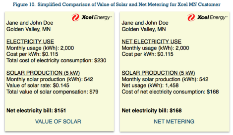 net metering compared to value of solar for sample MN electric customer