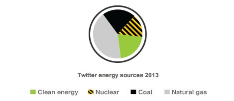 twitter-energy-sources-greenpeace-2014
