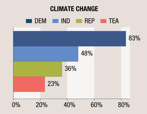 climate-change-disagreement-graph