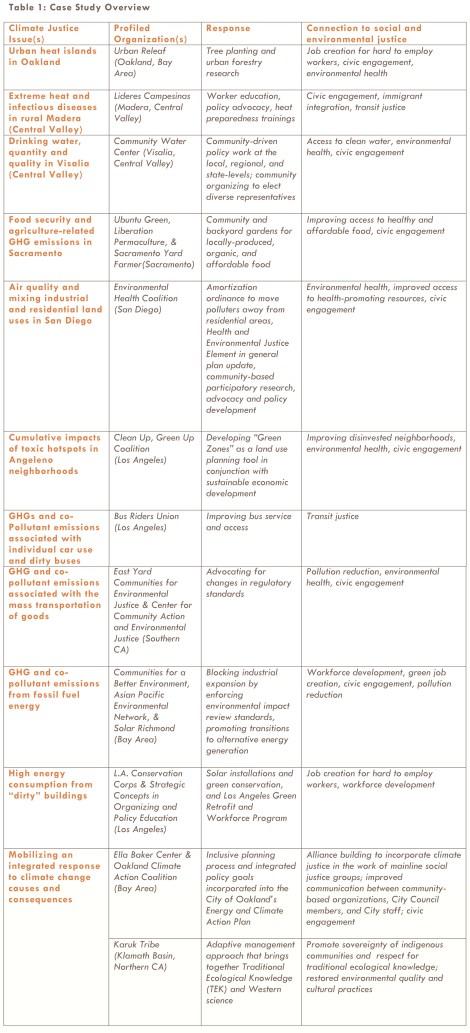 climategap_table_crop