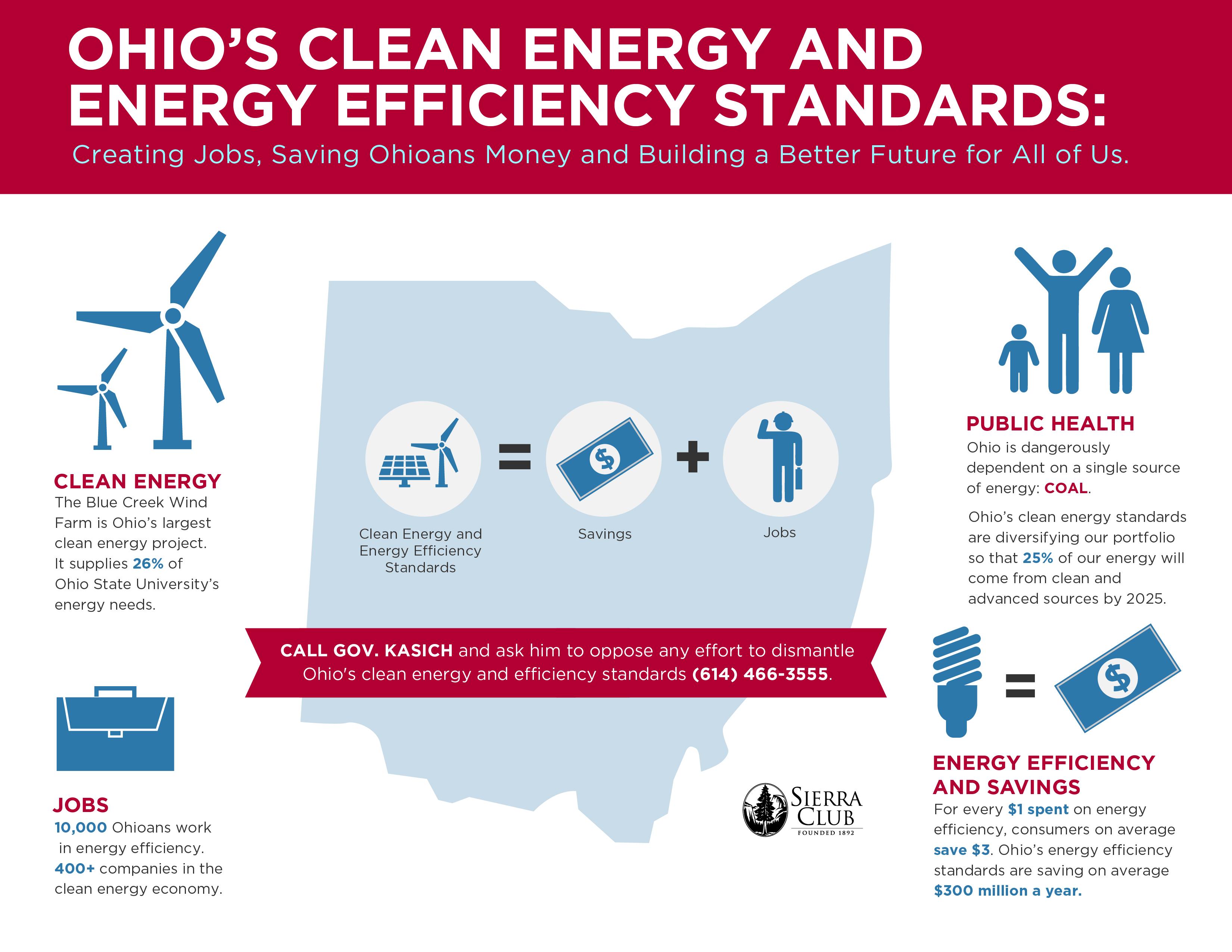 Defend Ohio Clean Energy infograph