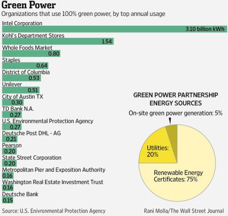 EPA-top-100-list-green-energy