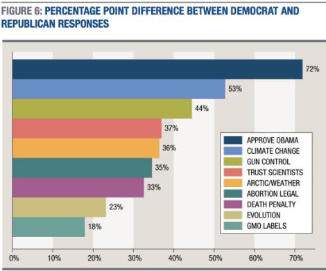 republican-democrat-disagreement-issues-graph