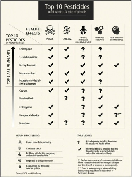top 10 pesticides