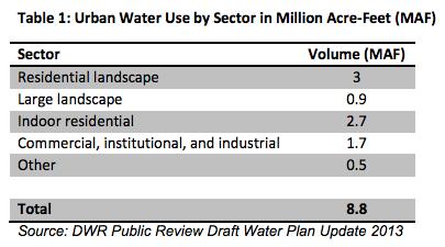 california-water-use