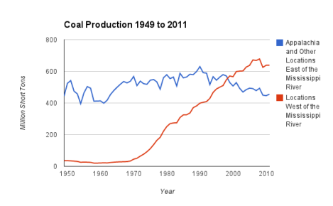 Data from the Energy Information Administration.