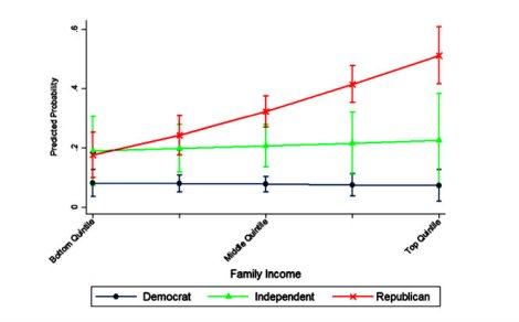 Probability of dismissing climate change risks in relation to political party affiliation and level of income.