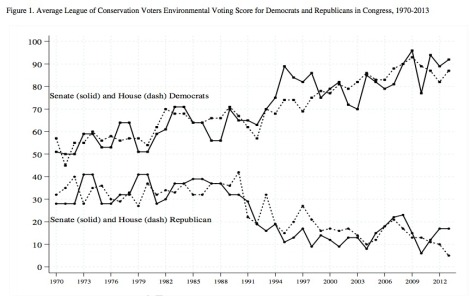 Polarization in environmental voting in Congress. Click to embiggen.