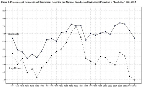 Polarization of Americans' views of environmental spending. Click to embiggen.