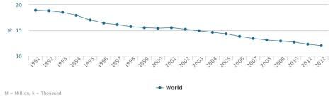 Getting better: Prevalence of undernourishment - 3 years average