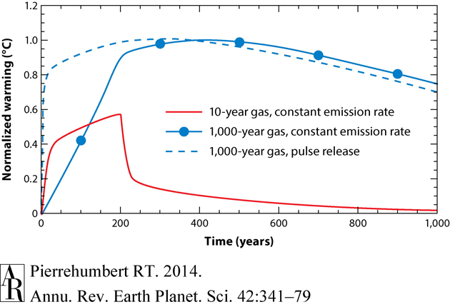 """Comparison of two greenhouse gases that have the same """"global warming potential"""" over 100 years but very different lifetimes."""