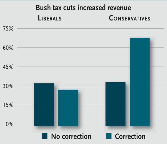 Backfire effect: Conservatives became more likely to believe President Bush's claim that tax cuts increase revenue after reading a correction explaining that it isn't true.