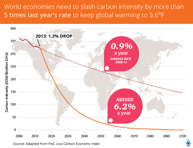 Reduce Carbon Intensity Graph