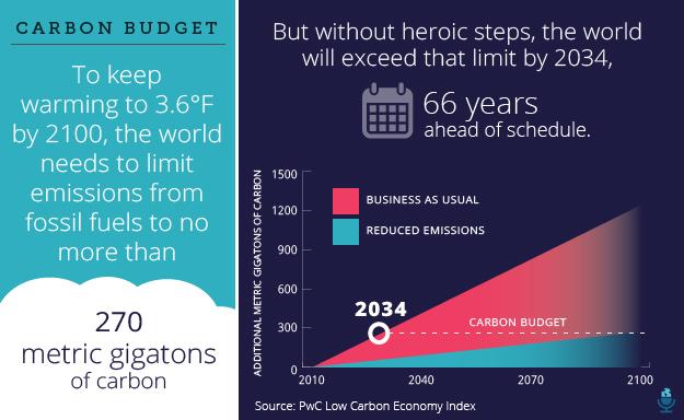Carbon budget infograph