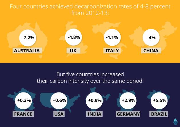 decarbonization infograph