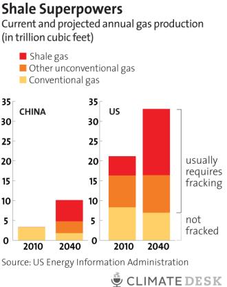 China fracking chart 4