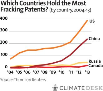China fracking chart 5