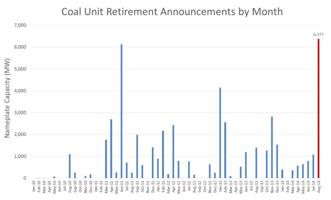 coal-unit-retirement-announcements-by-month-2013-14
