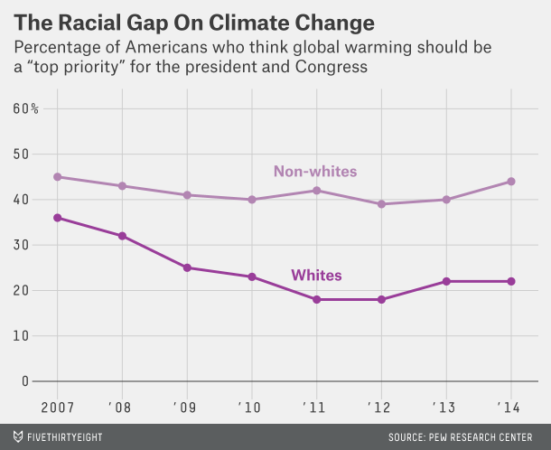 racial gap on global warming
