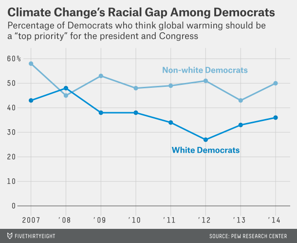 racial gap global warming among Democrats