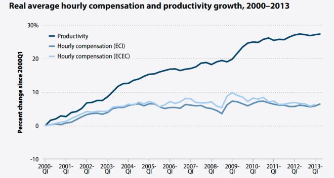 EPI-flat-wages