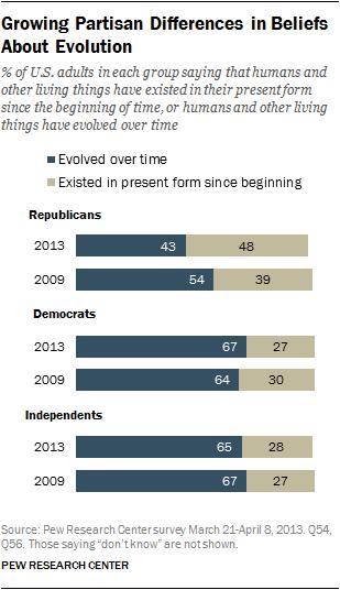 evolution beliefs 2013-4