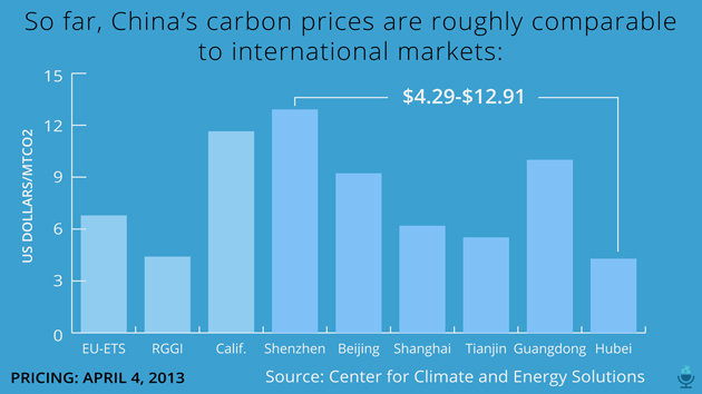 international market carbon prices