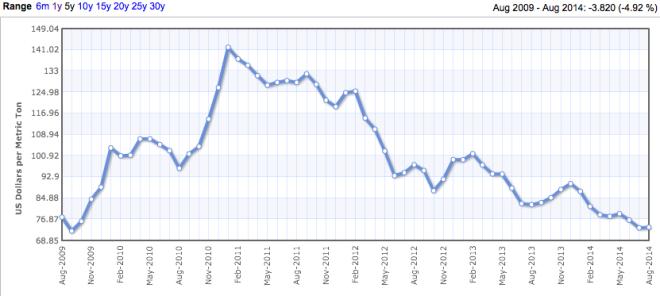 pacific-rim-coal-prices-2009-14