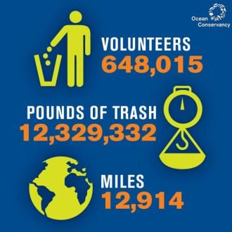 international coastal cleanup numbers