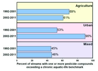 pesticide_graph