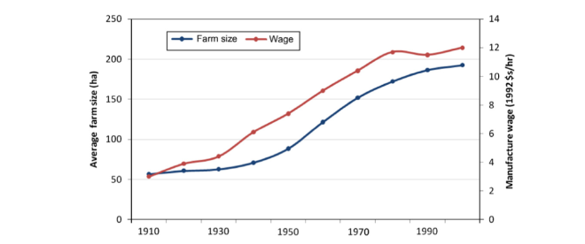 A rise in off-farm wages drives farm size up.